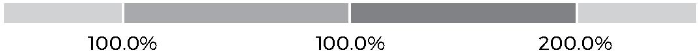 https://cdn.kscope.io/0abe8019ffc5276b18388a3f0e79bd08-stackedbar_chunt-01.jpg