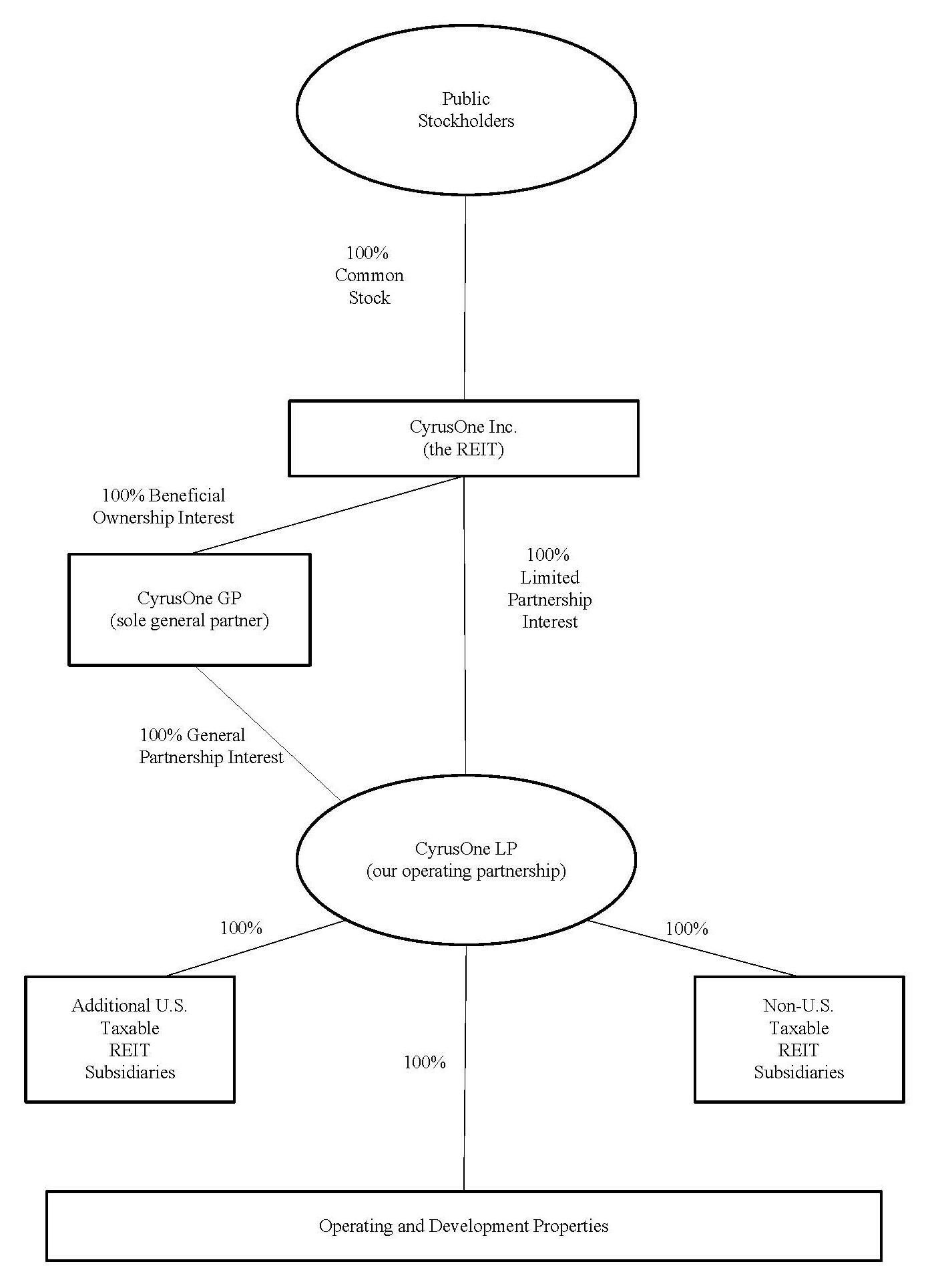 https://cdn.kscope.io/2353078ece23be2de2dc1c2df4561645-coneownershipstructure07.jpg