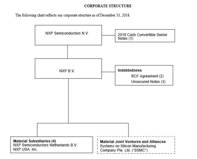 Sec Filing Nxp Semiconductors