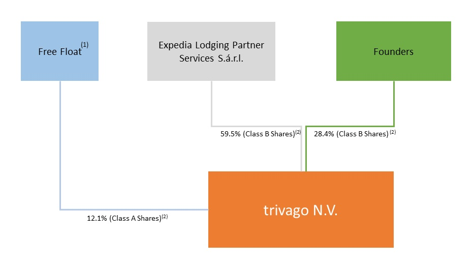 Use of proceeds of ipo of trivago nv