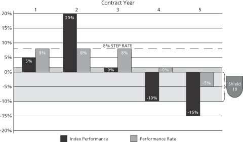 Brighthouse annuity performance