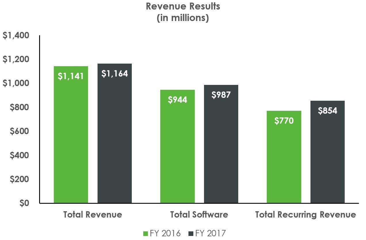 https://cdn.kscope.io/726e0ec2823a168836dab5fe34ad69f5-revenueresults.jpg