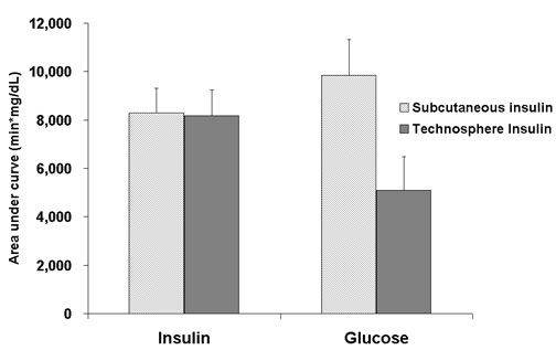 (POST-MEAL INSULIN EXPOSURE AND EXCURSION GRAPH)
