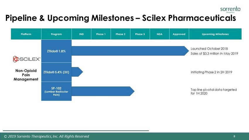 SEC Filing - Sorrento Therapeutics
