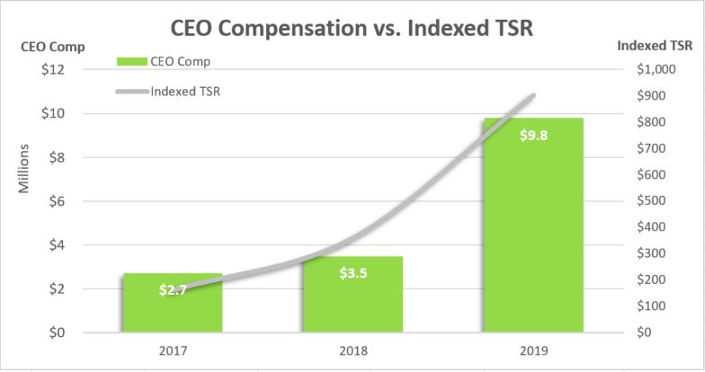 a2019ceocompensationchart.jpg