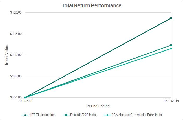Total Return Performance