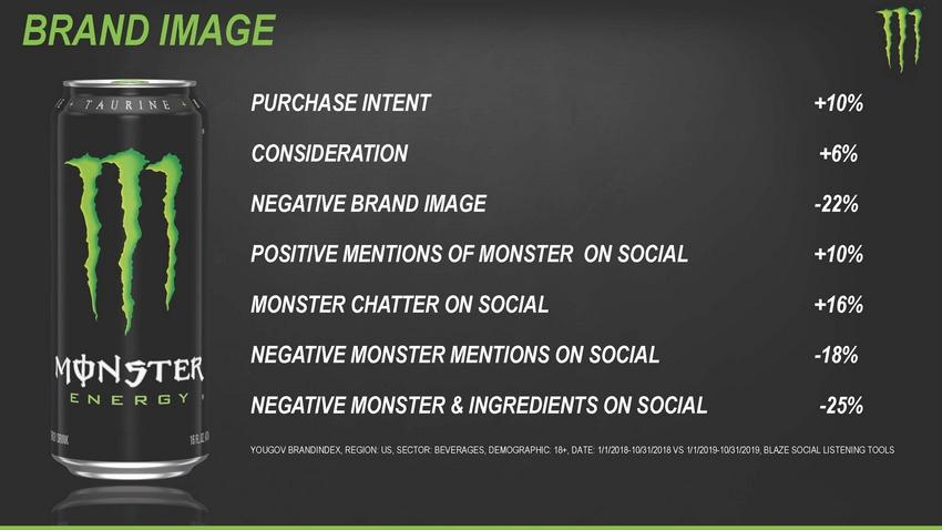 https://cdn.kscope.io/91557caac490fa91597c10e37c06f033-123_2020_monsterbeveragecorporation_investorpresentation_lowres_page_19.jpg