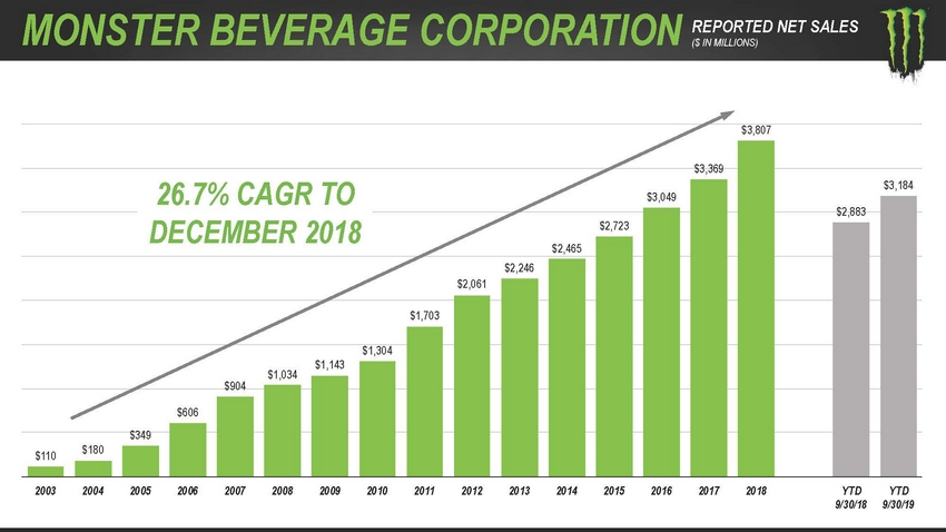 https://cdn.kscope.io/91557caac490fa91597c10e37c06f033-123_2020_monsterbeveragecorporation_investorpresentation_lowres_page_72.jpg