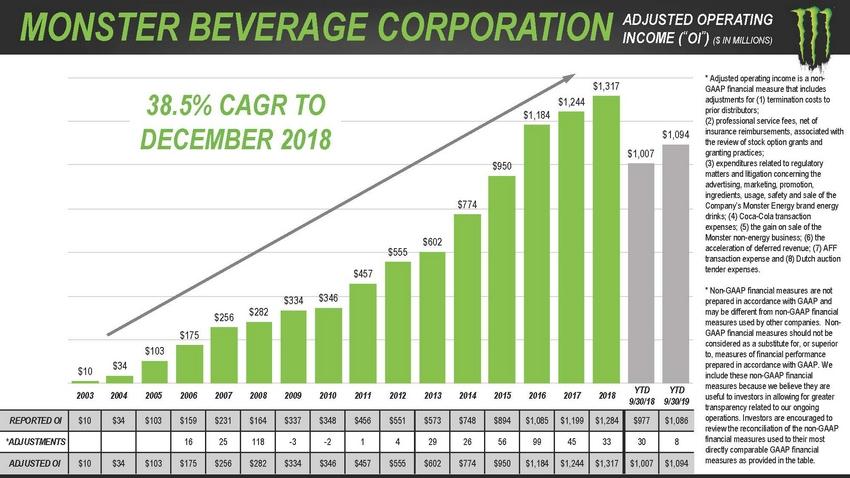 https://cdn.kscope.io/91557caac490fa91597c10e37c06f033-123_2020_monsterbeveragecorporation_investorpresentation_lowres_page_74.jpg