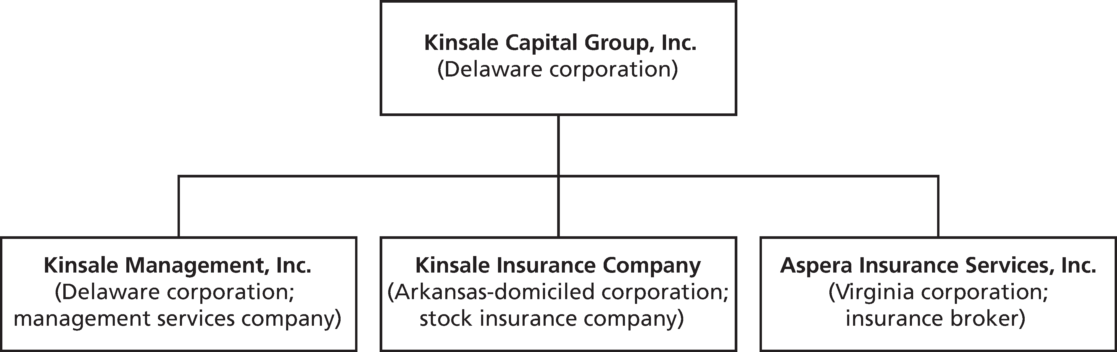 Sec Filing Kinsale Capital Group Inc