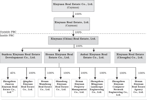 china real estate investment corp