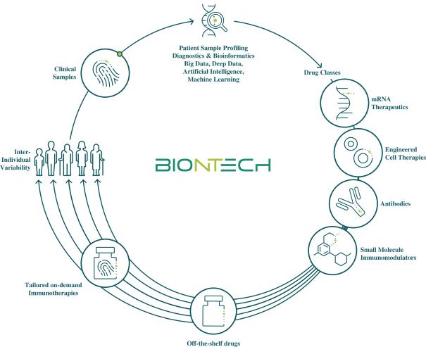 Sec Filing Biontech