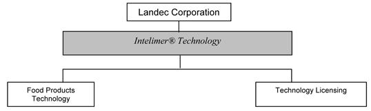 Landec Corporation