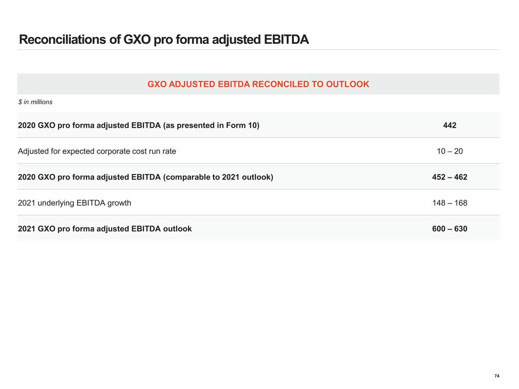 https://cdn.kscope.io/bfa8088bec0ba2aa080bb8390910e1a4-New Microsoft Word Document_gxo investor day presentation updated_page074.jpg