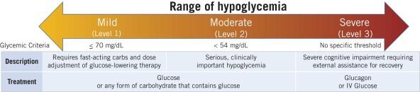 https://cdn.kscope.io/d0654e921853a67da9bea50294c3fee7-rangeofhypoglycemia.jpg