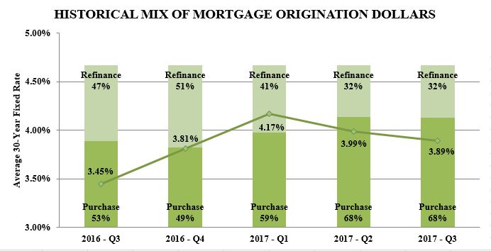 https://cdn.kscope.io/d0a8940af7fc6d7f28f60fe2da728484-q32017mortgageorigination.jpg