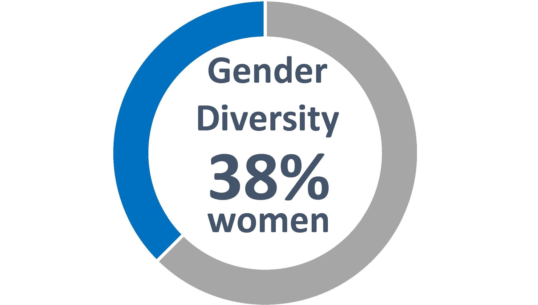 https://cdn.kscope.io/df3cef5f2cdd272af2427f475e9b07c2-genderchart2020.jpg