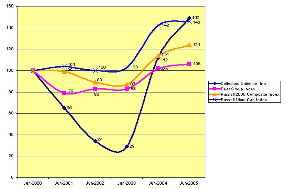 Stockholder Comparison